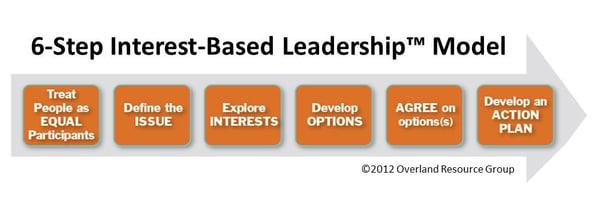 6-step IBL model